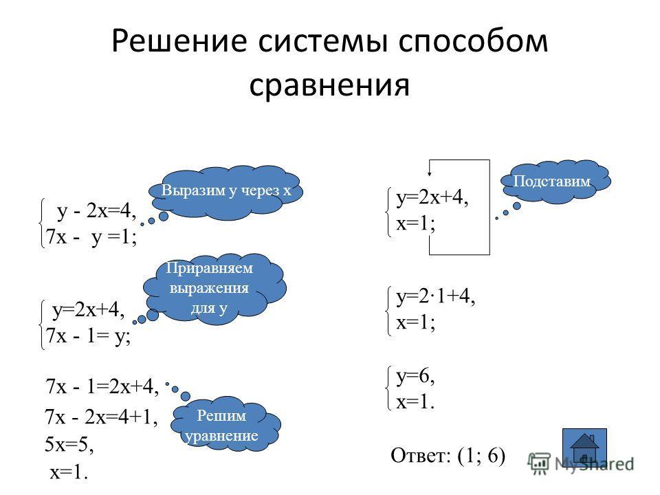 Решение системы способом сравнения у - 2х=4, 7х - у =1; Выразим у через х у=2х+4, 7х - 1= у; Приравняем выражения для у 7х - 1=2х+4, 7х - 2х=4+1, 5х=5, х=1. у=2х+4, х=1; Решим уравнение Подставим у=2·1+4, х=1; у=6, х=1. Ответ: (1; 6)