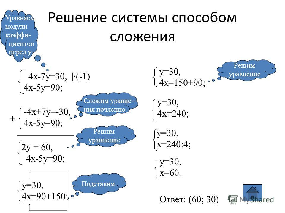 Решение системы способом сложения 4х-7у=30, 4х-5у=90; Уравняем модули коэффи- циентов перед у |·(-1) -4х+7у=-30, 4х-5у=90; + ____________ 2y = 60, 4х-5y=90; Сложим уравне- ния почленно Решим уравнение y=30, 4х=90+150; Подставим y=30, 4x=150+90; Решим