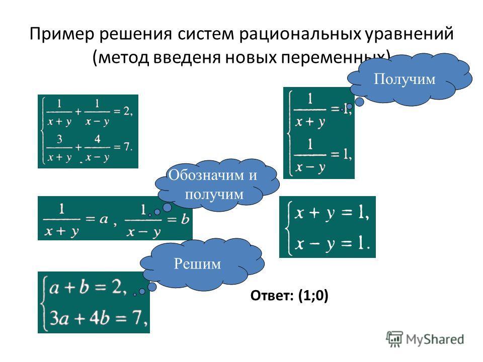 Пример решения систем рациональных уравнений (метод введеня новых переменных) Ответ: (1;0) Обозначим и получим Решим Получим