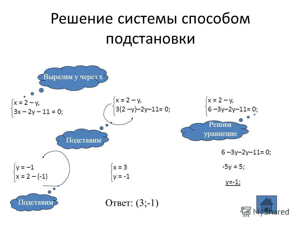 Решение системы способом подстановки Выразим у через х Подставим Решим уравнение 6 –3y–2y–11= 0; -5y = 5; y=-1; Подставим Ответ: (3;-1) x = 2 – y, 3(2 –y)–2y–11= 0; x = 2 – y, 3x – 2y – 11 = 0; x = 2 – y, 6 –3y–2y–11= 0; y = –1 x = 2 – (-1) x = 3 y =