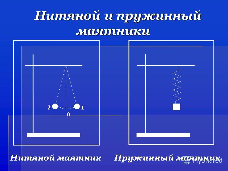 Нитяной и пружинный маятники Нитяной и пружинный маятники