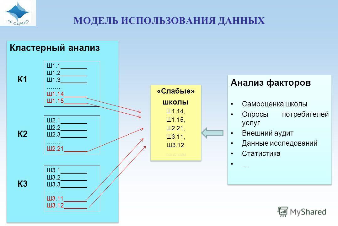 МОДЕЛЬ ИСПОЛЬЗОВАНИЯ ДАННЫХ Кластерный анализ К1 Ш1.1________ Ш1.2________ Ш1.3________ …….. Ш1.14_______ Ш1.15_______ К2 Ш2.1________ Ш2.2________ Ш2.3________ …….. Ш2.21_______ К3 Ш3.1________ Ш3.2________ Ш3.3________ …….. Ш3.11_______ Ш3.12______