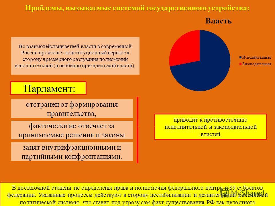 Во взаимодействии ветвей власти в современной России произошел конституционный перекос в сторону чрезмерного раздувания полномочий исполнительной (и особенно президентской власти). Парламент: отстранен от формирования правительства, фактически не отв