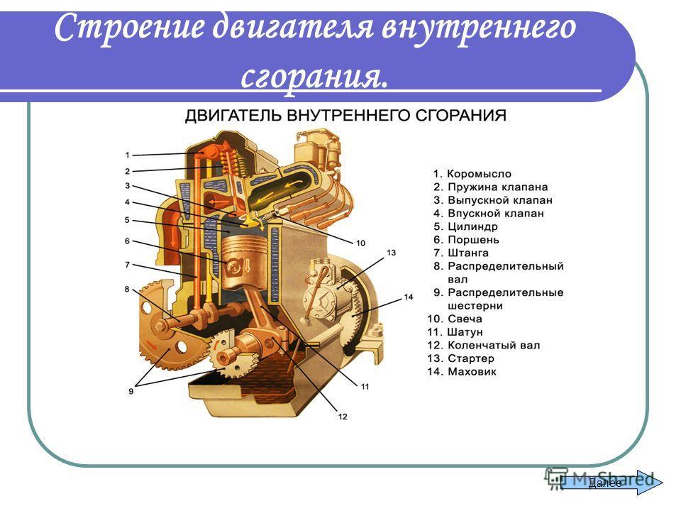 Строение двигателя внутреннего сгорания.