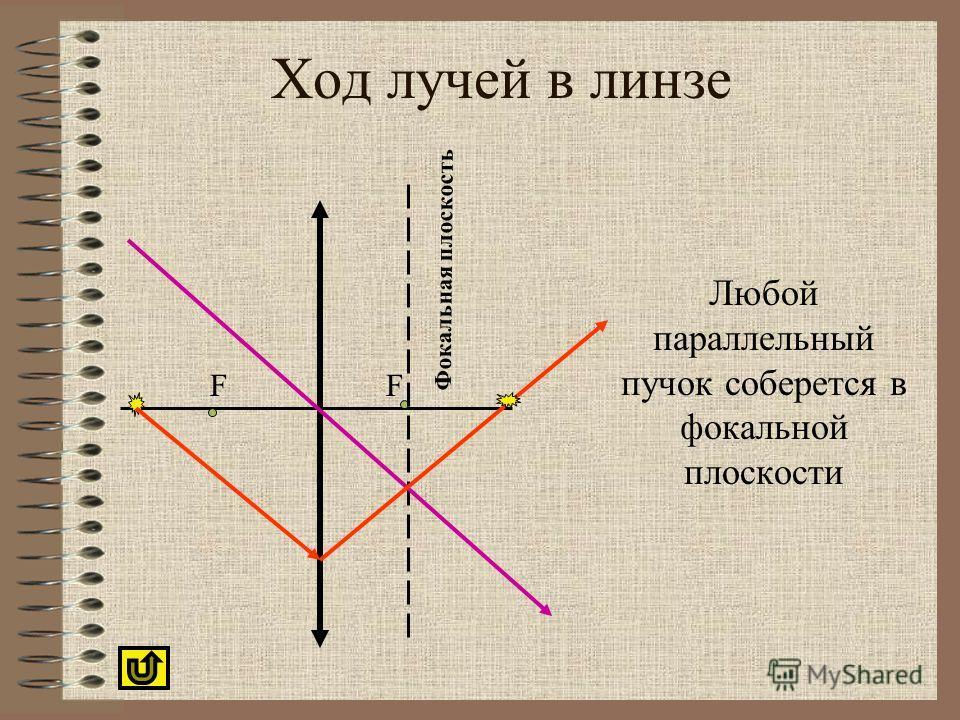 Ход лучей в линзе Любой параллельный пучок соберется в фокальной плоскости Фокальная плоскость FF