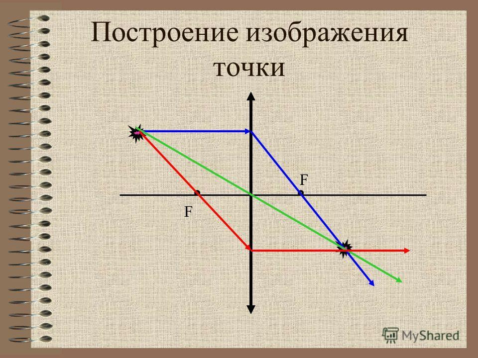 Построение изображения точки F F