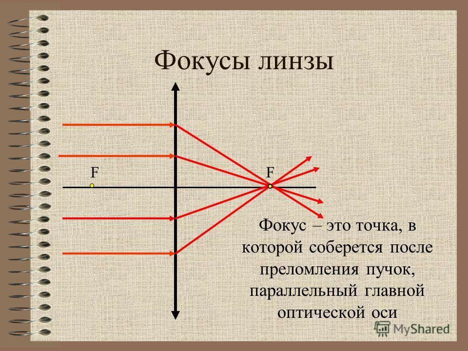 Фокусы линзы Фокус – это точка, в которой соберется после преломления пучок, параллельный главной оптической оси FF
