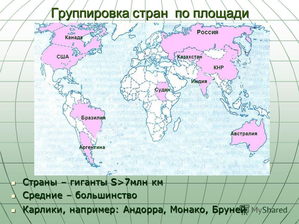 Группировка стран по площади Страны – гиганты S>7млн км Страны – гиганты S>7млн км Средние – большинство Средние – большинство Карлики, например: Андорра, Монако, Бруней Карлики, например: Андорра, Монако, Бруней Россия КНР Австралия Индия Судан США