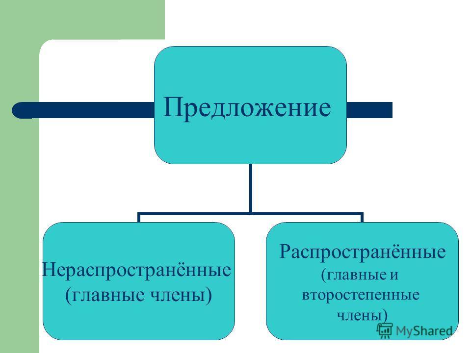 Предложение Нераспространённые (главные члены) Распространённые (главные и второстепенные члены)