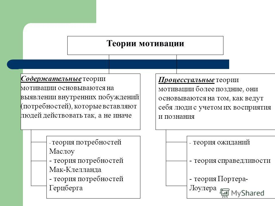 57 характеристика теорий мотивации шпаргалка