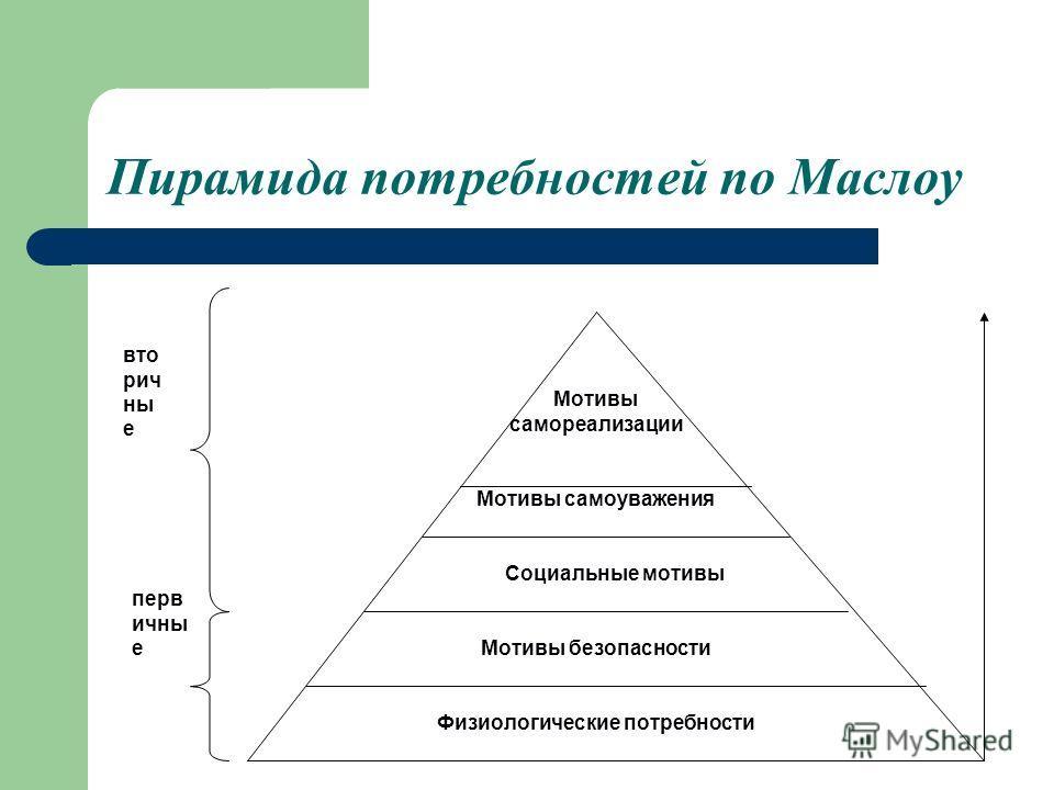 Пирамида потребностей по Маслоу Мотивы самореализации Мотивы самоуважения Социальные мотивы Мотивы безопасности Физиологические потребности вто рич ны е перв ичны е