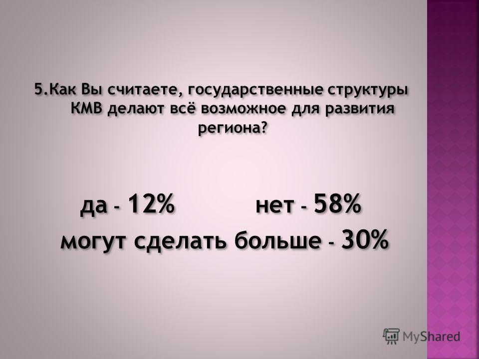 5.Как Вы считаете, государственные структуры КМВ делают всё возможное для развития региона? да - 12% нет - 58% могут сделать больше - 30% 5.Как Вы считаете, государственные структуры КМВ делают всё возможное для развития региона? да - 12% нет - 58% м