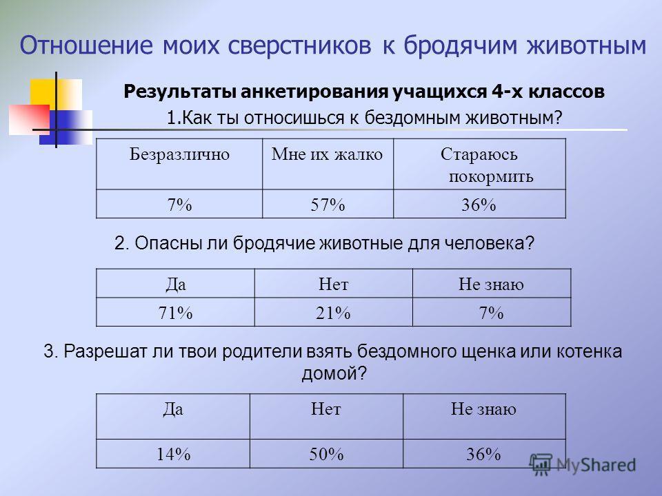 Отношение моих сверстников к бродячим животным Результаты анкетирования учащихся 4-х классов 1.Как ты относишься к бездомным животным? БезразличноМне их жалкоСтараюсь покормить 7%57%36% 2. Опасны ли бродячие животные для человека? ДаНетНе знаю 71%21%