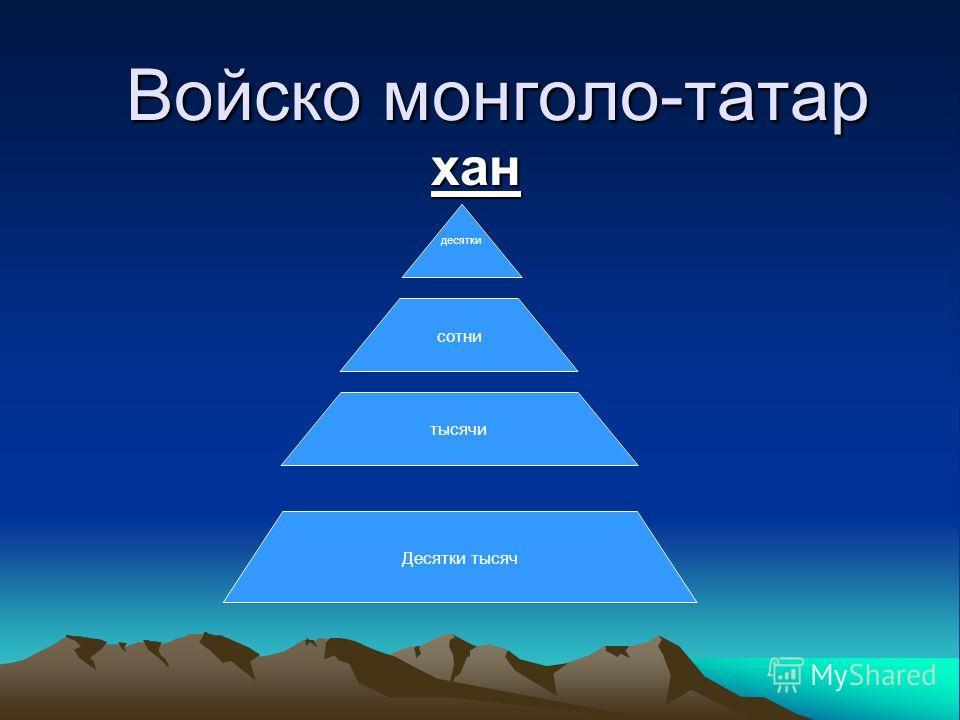 Войско монголо-татар хан десятки сотни тысячи Десятки тысяч