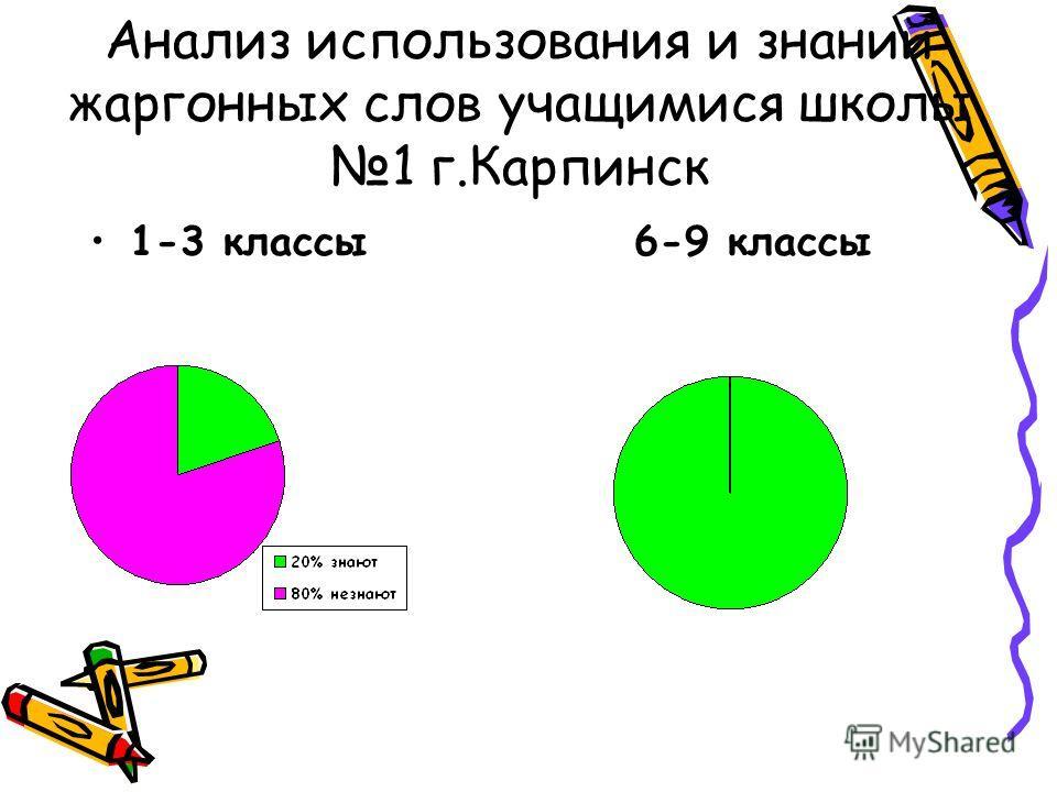 Анализ использования и знаний жаргонных слов учащимися школы 1 г.Карпинск 1-3 классы 6-9 классы