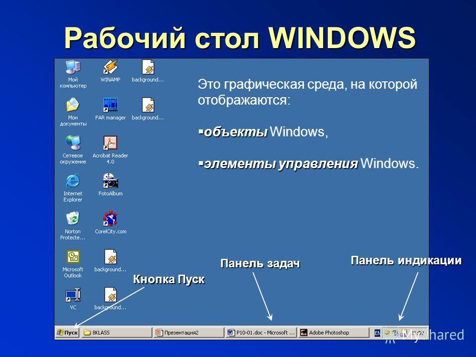 Давыдова Е.В., школа 444 Рабочий стол WINDOWS Это графическая среда, на которой отображаются: объекты объекты Windows, элементы управления элементы управления Windows. Панель индикации Панель задач Кнопка Пуск