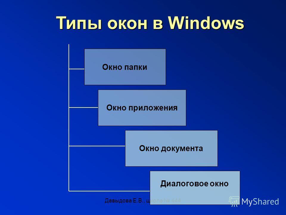 Давыдова Е.В., школа 444 Типы окон в Windows Окно папки Окно приложения Окно документа Диалоговое окно