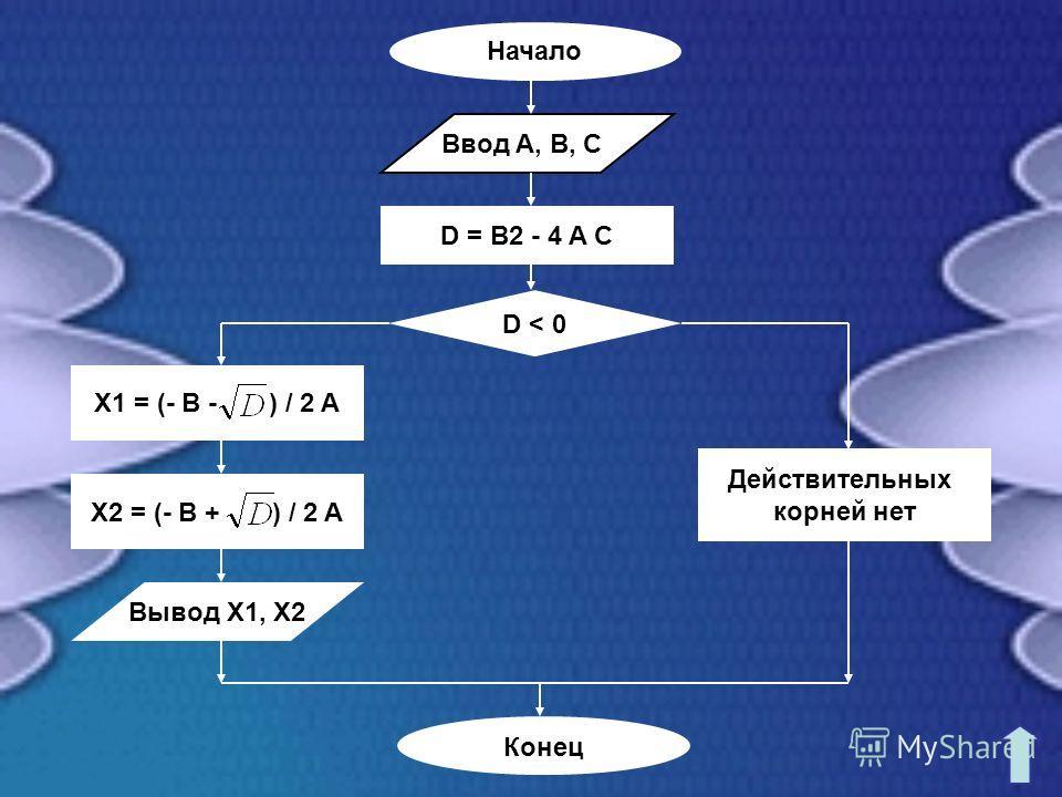 D = B2 - 4 A C D < 0 Действительных корней нет Вывод X1, X2 Начало Ввод A, B, C X1 = (- B - ) / 2 A X2 = (- B + ) / 2 A Конец