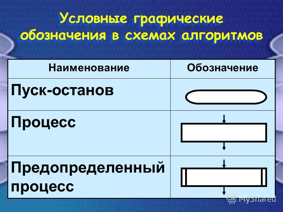 Условные графические обозначения в схемах алгоритмов НаименованиеОбозначение Пуск-останов Процесс Предопределенный процесс