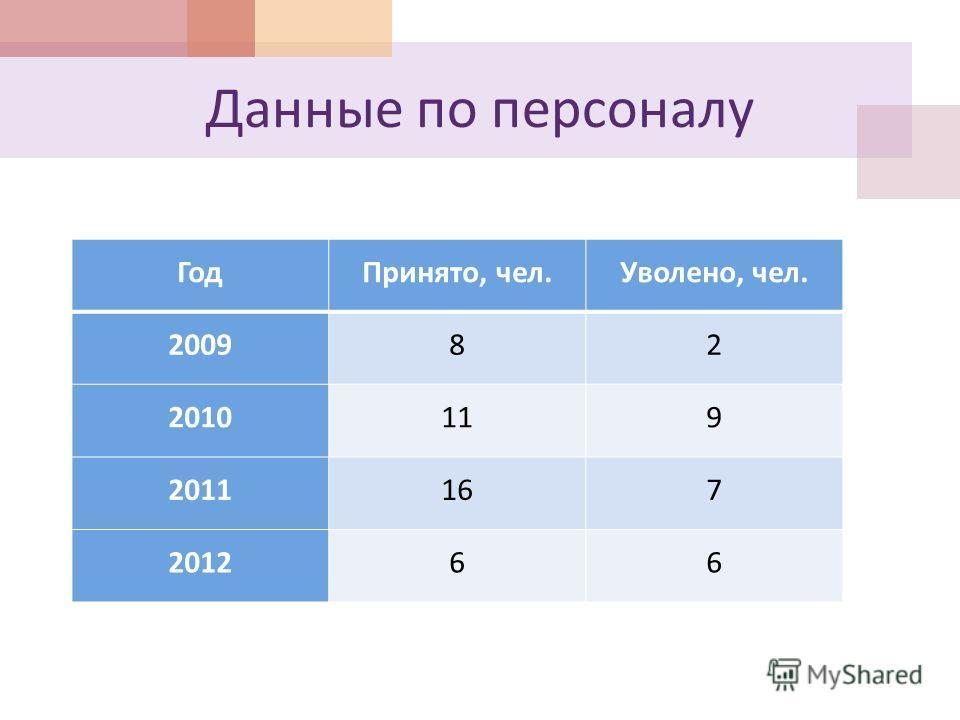 Данные по персоналу ГодПринято, чел. Уволено, чел. 200982 2010119 2011167 201266