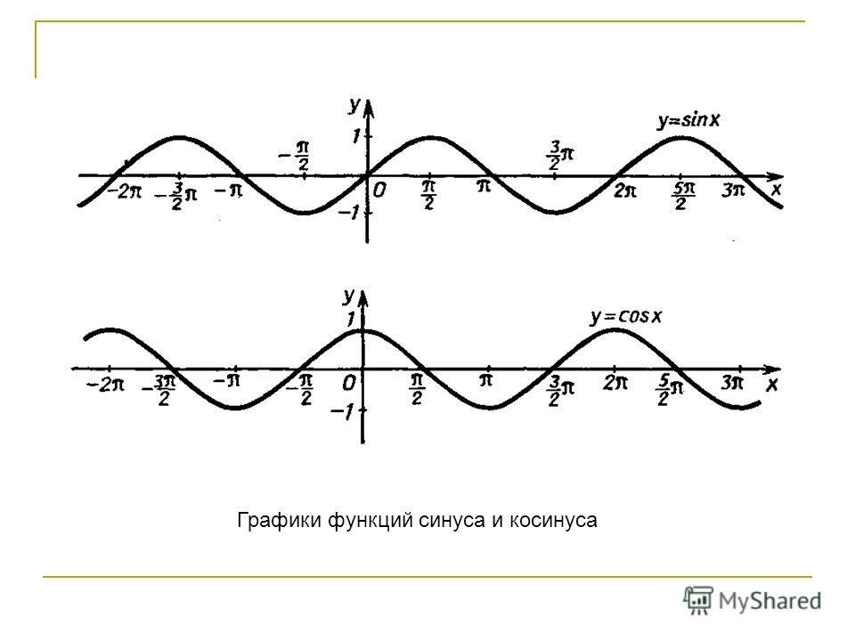 Графики функций синуса и косинуса