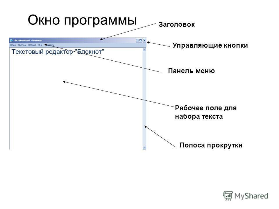Окно программы Заголовок Управляющие кнопки Панель менюРабочее поле для набора текста Полоса прокрутки