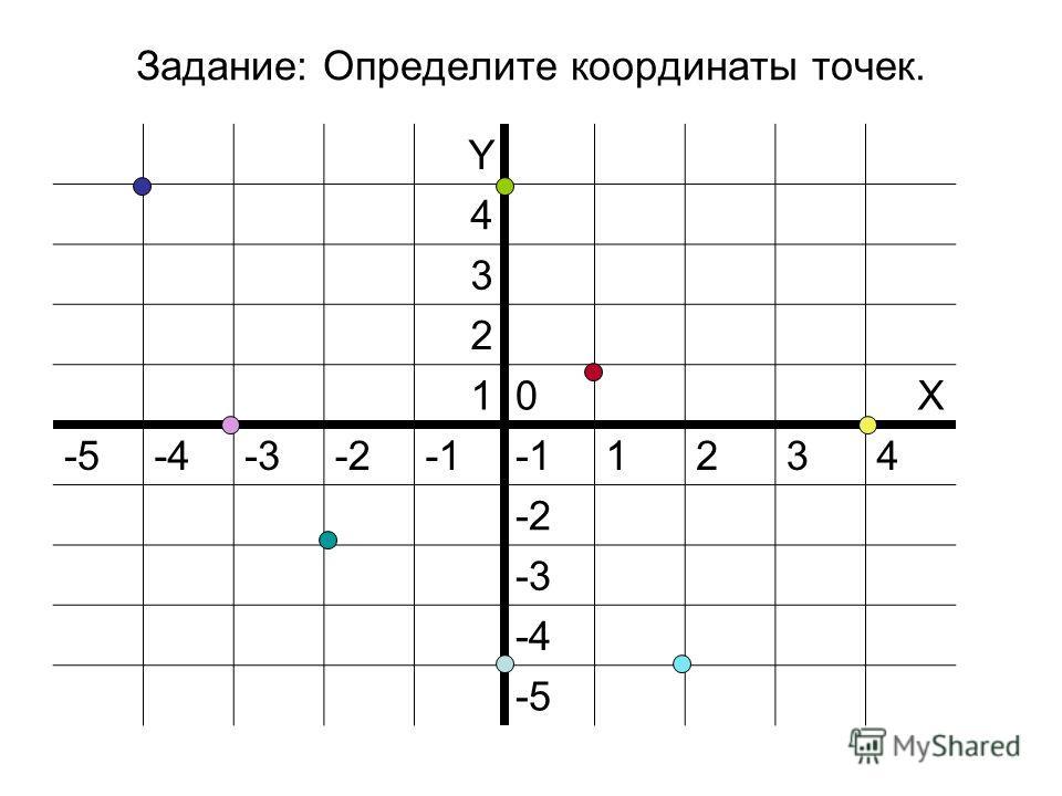 Задание: Определите координаты точек. Y 4 3 2 10Х -5-4-3-2 1234 -2 -3 -4 -5
