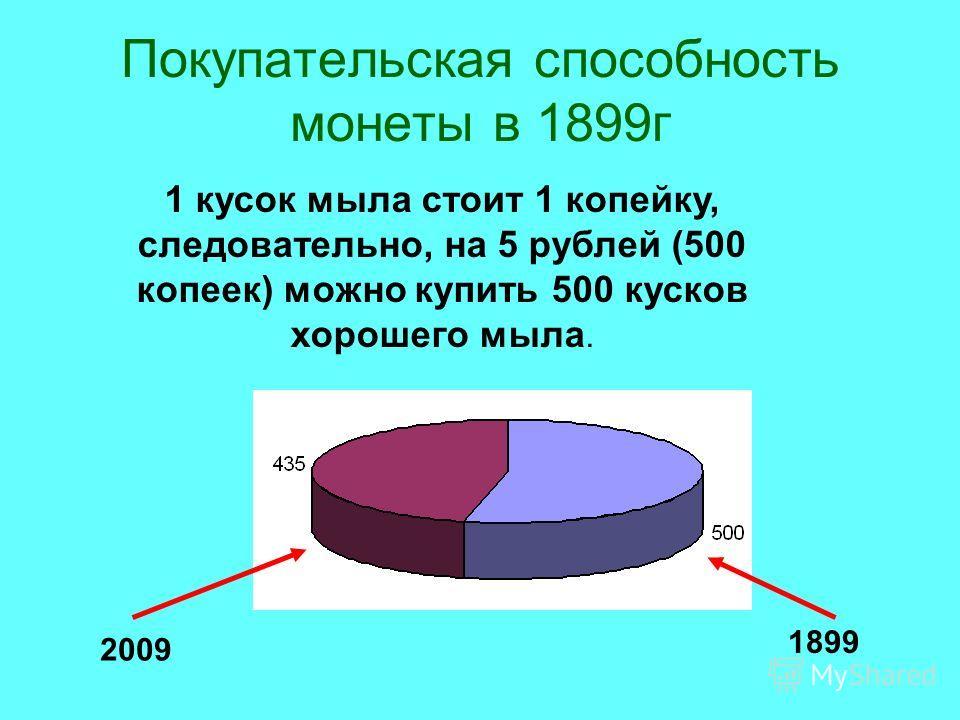 Покупательская способность монеты в 1899г 1 кусок мыла стоит 1 копейку, следовательно, на 5 рублей (500 копеек) можно купить 500 кусков хорошего мыла. 2009 1899