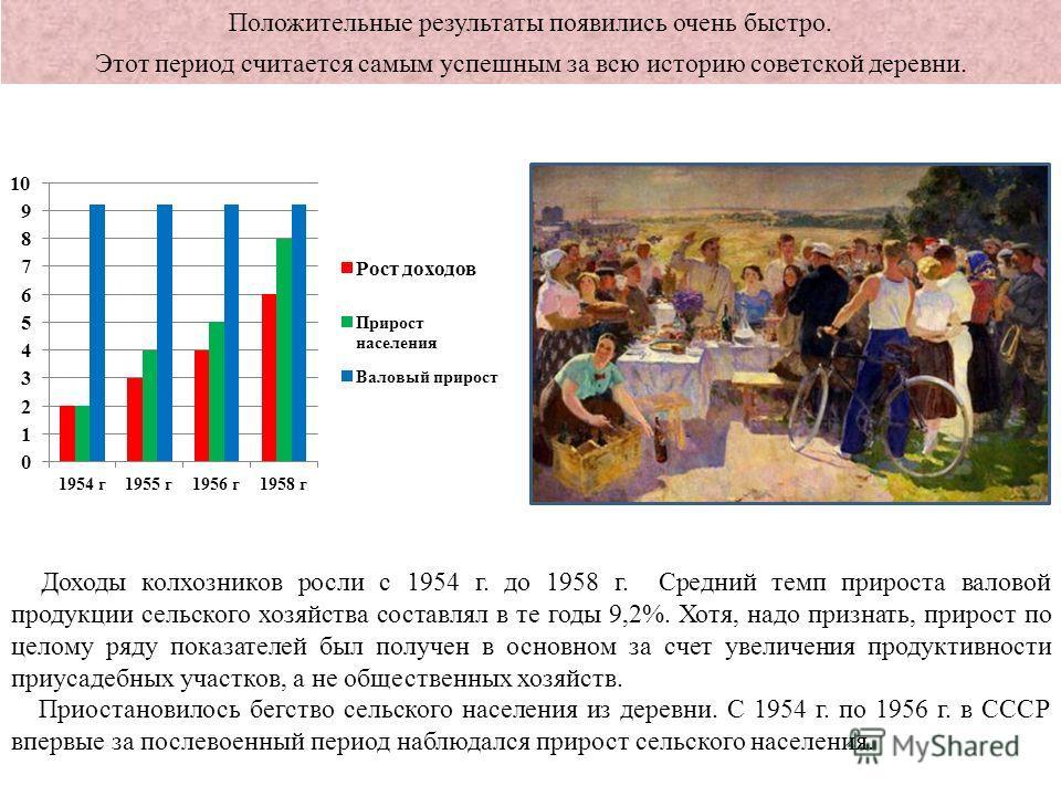 Доходы колхозников росли с 1954 г. до 1958 г. Средний темп прироста валовой продукции сельского хозяйства составлял в те годы 9,2%. Хотя, надо признать, прирост по целому ряду показателей был получен в основном за счет увеличения продуктивности при