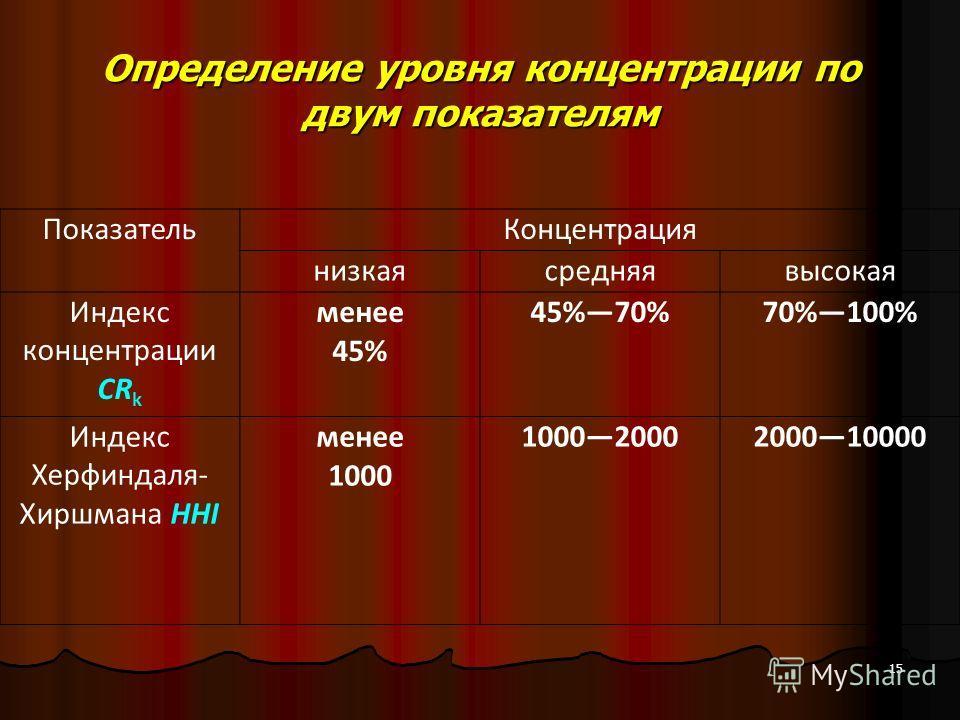 Определение уровня концентрации по двум показателям ПоказательКонцентрация низкаясредняявысокая Индекс концентрации CR k менее 45% 45%70%70%100% Индекс Херфиндаля- Хиршмана HHI менее 1000 10002000200010000 15