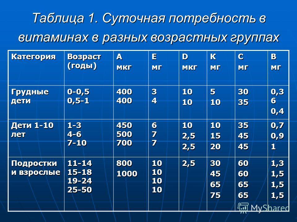 Таблица 1. Суточная потребность в витаминах в разных возрастных группах Категория Возраст (годы) АмкгЕмгDмкгКмгСмгВмг Грудные дети 0-0,5 0,5-1 400 400 3434343410105103035 0,3 6 0,4 Дети 1-10 лет 1-3 4-6 7-10 450 500 700 677677677677102,52,51015203545