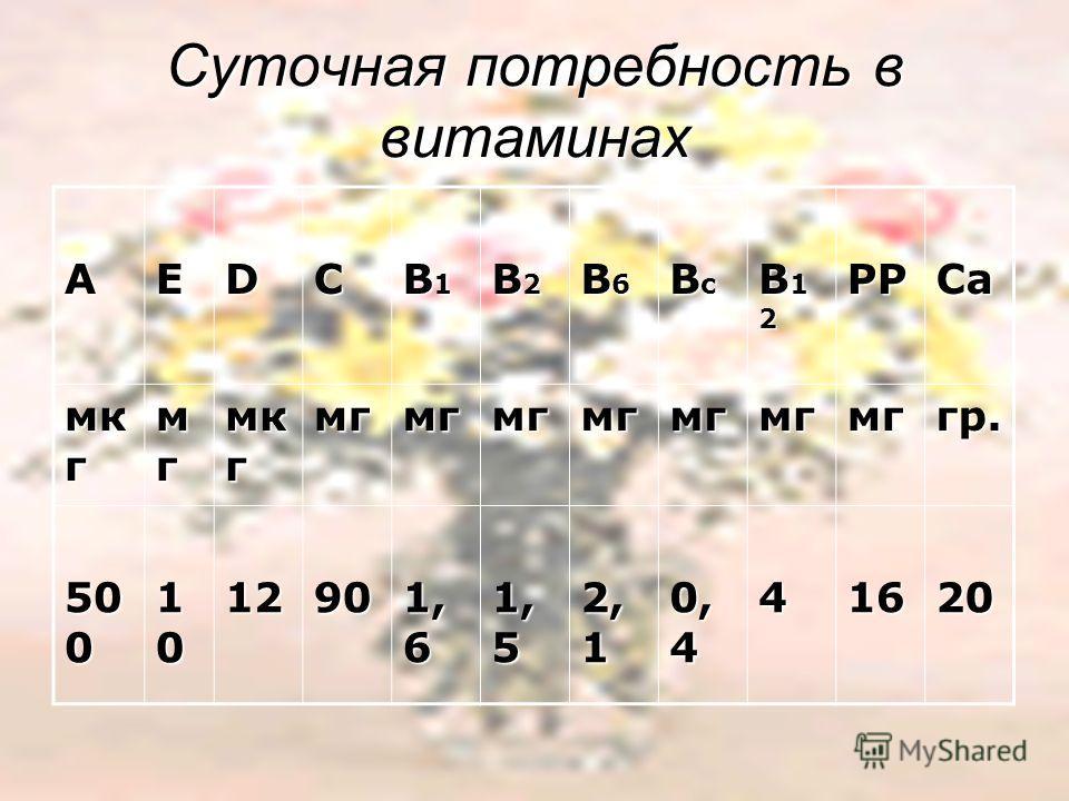 Суточная потребность в витаминах АЕDC В1В1В1В1 В2В2В2В2 В6В6В6В6 ВсВсВсВс В12В12В12В12РРСа мк г мгмгмгмг мгмгмгмгмгмгмггр. 50 0 101010101290 1, 6 1, 5 2, 1 0, 4 41620