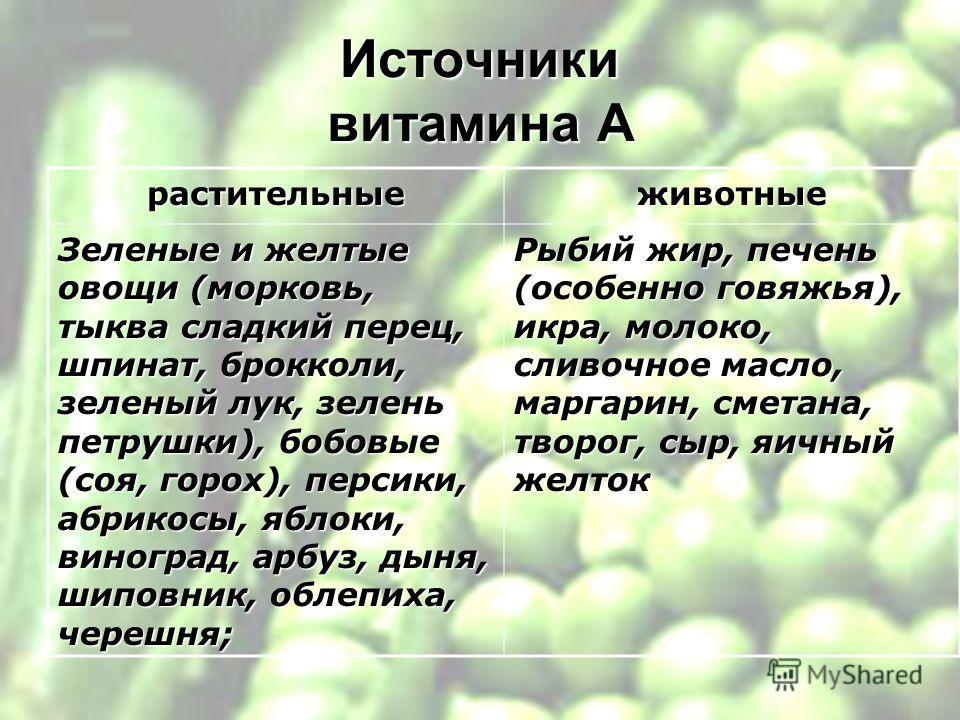 Источники витамина А растительныеживотные Зеленые и желтые овощи (морковь, тыква сладкий перец, шпинат, брокколи, зеленый лук, зелень петрушки), бобовые (соя, горох), персики, абрикосы, яблоки, виноград, арбуз, дыня, шиповник, облепиха, черешня; Рыби
