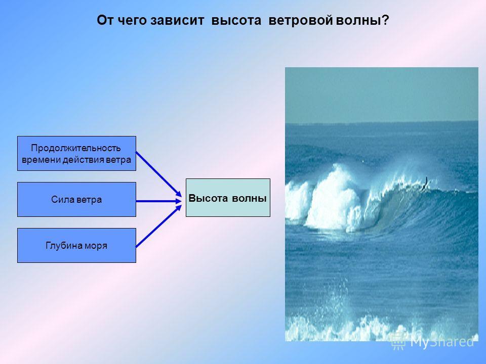 От чего зависит высота ветровой волны? Продолжительность времени действия ветра Сила ветра Глубина моря Высота волны