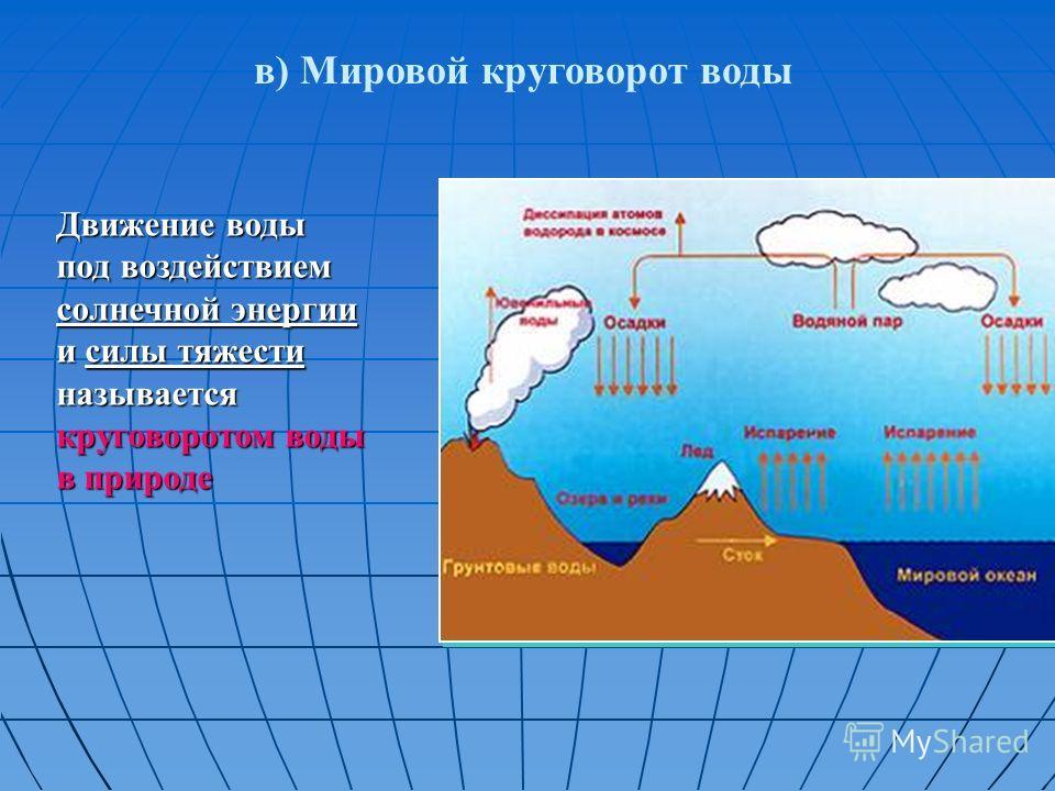 в) Мировой круговорот воды Движение воды под воздействием солнечной энергии и силы тяжести называется круговоротом воды в природе