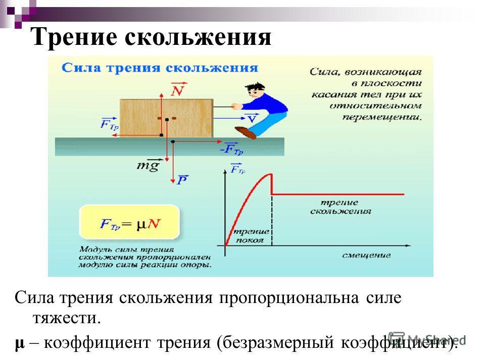 Трение скольжения Сила трения скольжения пропорциональна силе тяжести. μ – коэффициент трения (безразмерный коэффициент).