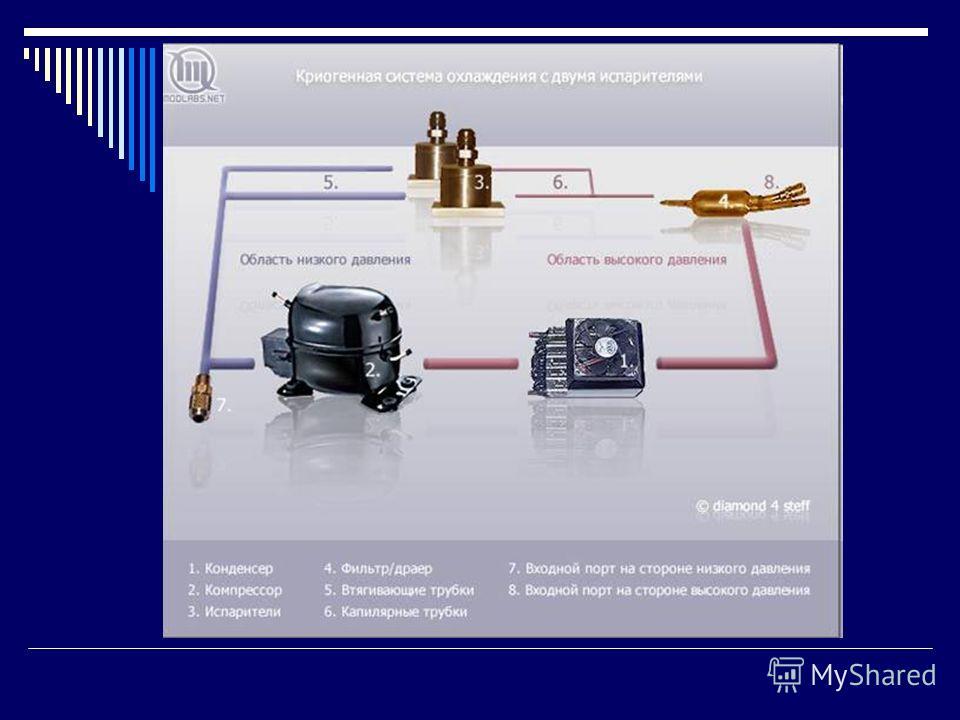 Холодильная установка (фреонка) Основными компонентами простейшей системы фреонового охлаждения являются: компрессор, испаритель, конденсер, фильтр, капиллярная трубка. Также необязательным компонентом может быть глазок, ну и хладагент. Все части обр
