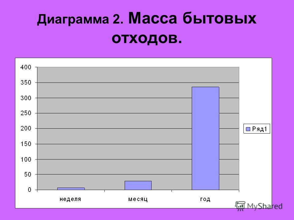 Диаграмма 2. Масса бытовых отходов.