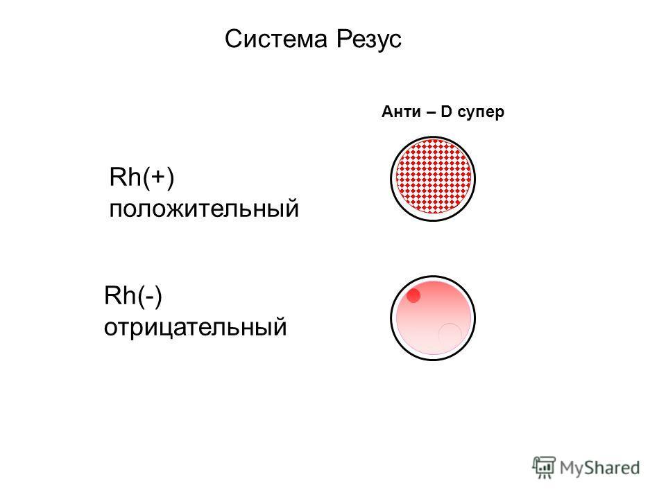 Анти – D супер Rh(+) положительный Rh(-) отрицательный Система Резус