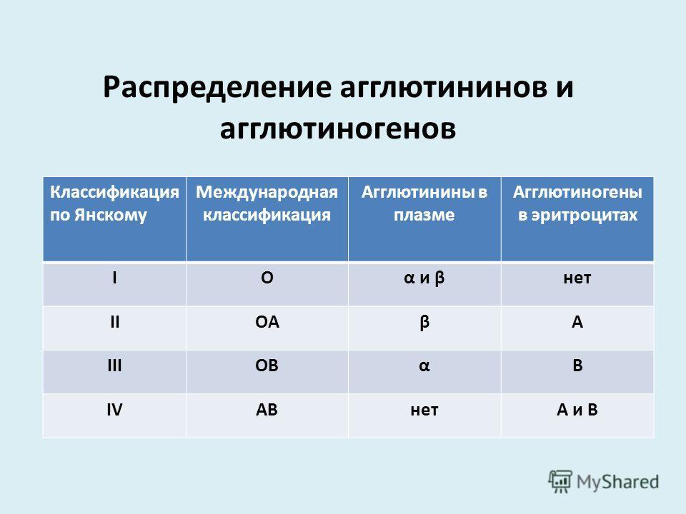 Распределение агглютининов и агглютиногенов Классификация по Янскому Международная классификация Агглютинины в плазме Агглютиногены в эритроцитах ІOα и βнет ІІOAβА ІІІOBαВ ІVІVABнетА и В