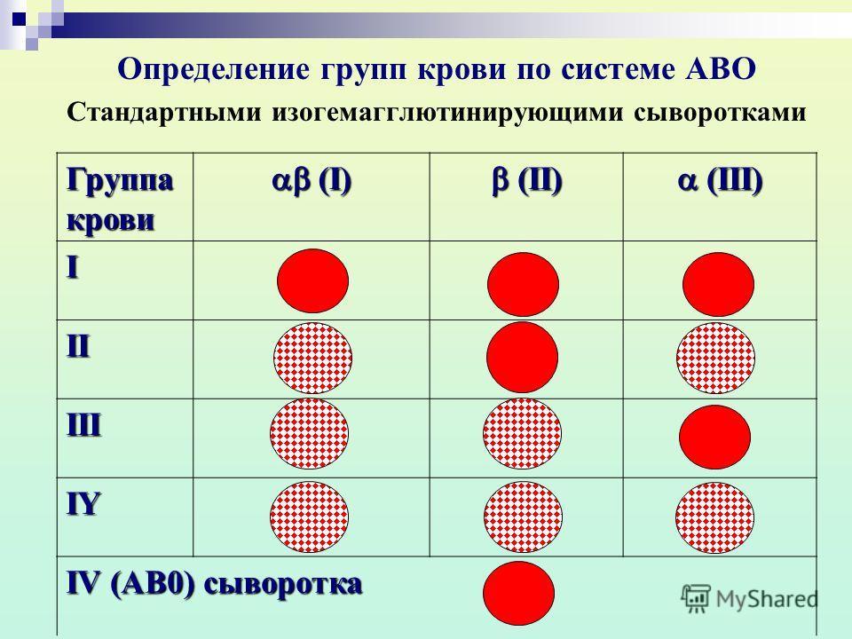 Определение групп крови по системе АВО Стандартными изогемагглютинирующими сыворотками Группа крови (I) (I) (II) (II) (III) (III) I II III IY IV (АВ0) сыворотка