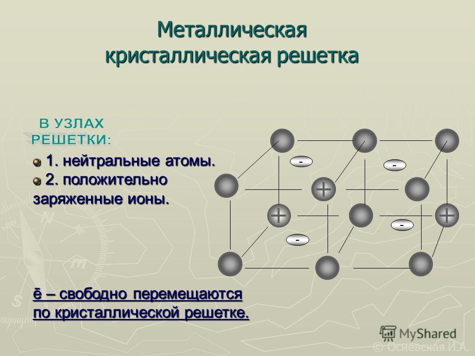 - - 1. нейтральные атомы. 1. нейтральные атомы. 2. положительно 2. положительно заряженные ионы. ē – свободно перемещаются по кристаллической решетке. Металлическая кристаллическая решетка - - © Осиевская И.А.