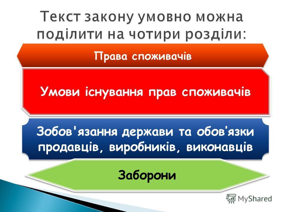 Зобов'язання держави та обовязки продавців, виробників, виконавців Права споживачів Умови існування прав споживачів Заборони