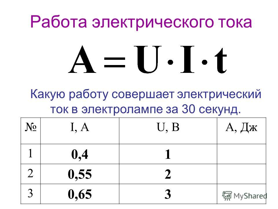 Работа электрического тока Какую работу совершает электрический ток в электролампе за 30 секунд. I, АU, ВА, Дж 1 0,41 2 0,552 3 0,653