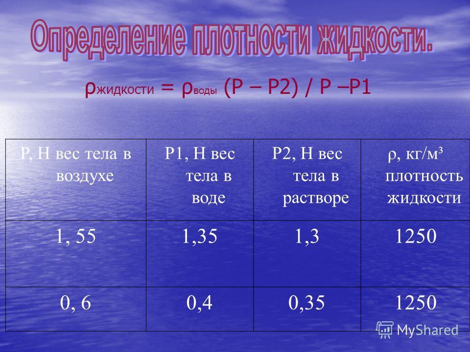 P, Н вес тела в воздухе P1, Н вес тела в воде P2, Н вес тела в растворе ρ, кг/м³ плотность жидкости 1, 551,351,31250 0, 60,40,351250 ρ жидкости = ρ воды (P – P2) / P –P1