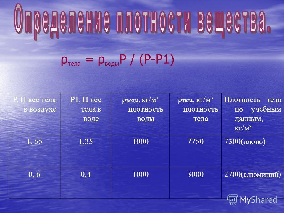 P, H вес тела в воздухе P1, H вес тела в воде ρ воды, кг/м³ плотность воды ρ тела, кг/м³ плотность тела Плотность тела по учебным данным, кг/м³ 1, 551,35100077507300(олово) 0, 60,4100030002700(алюминий) ρ тела = ρ воды P / (P-P1)