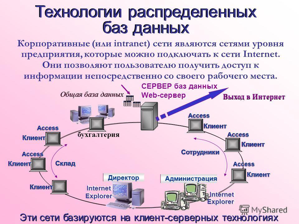 Корпоративные (или intranet) сети являются сетями уровня предприятия, которые можно подключать к сети Internet. Они позволяют пользователю получить доступ к информации непосредственно со своего рабочего места. Эти сети базируются на клиент-серверных