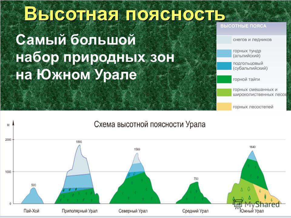 Высотная поясность Высотная поясность Самый большой набор природных зон на Южном Урале