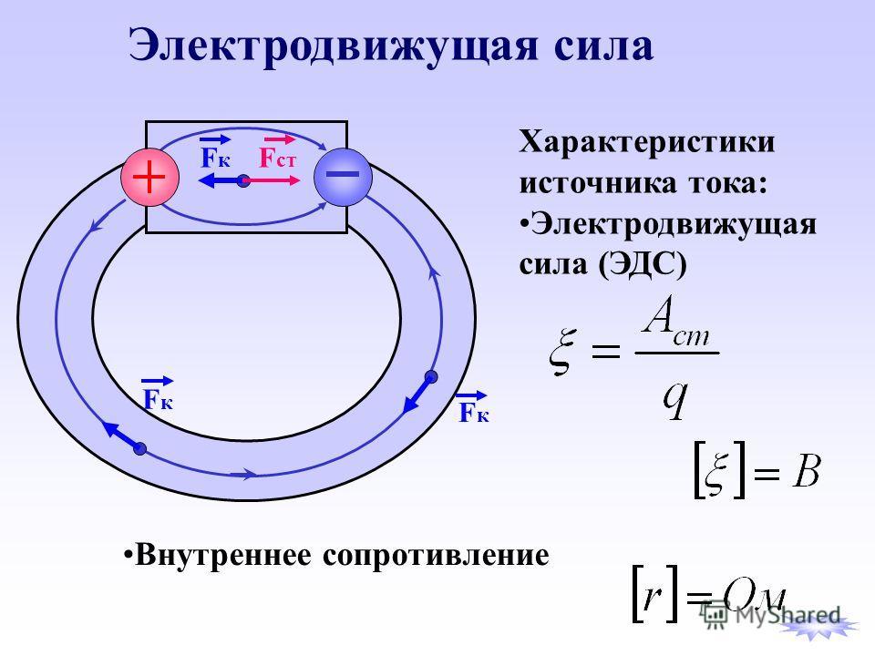 F ст FкFк FкFк FкFк Электродвижущая сила Характеристики источника тока: Электродвижущая сила (ЭДС) Внутреннее сопротивление