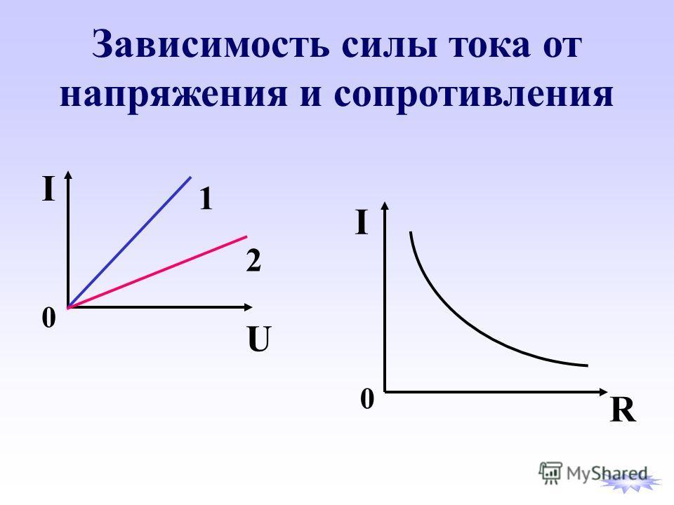 Зависимость силы тока от напряжения и сопротивления I U 1 2 0 I R 0